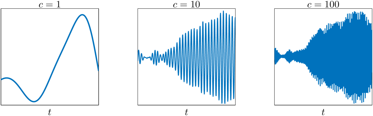 Plot of the solution z of the Klein-Gordon-Zakharov system for different values of c at a fixed spatial point.