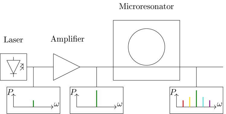 Schematic of system for frequency comb generation
